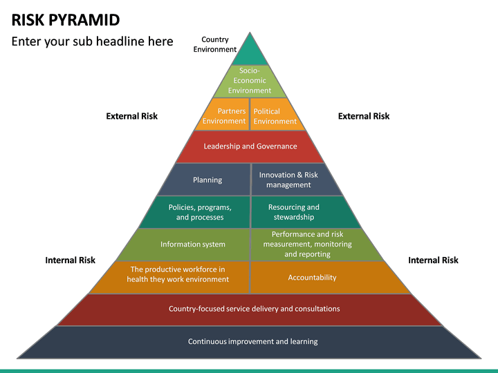 risk pyramid powerpoint template