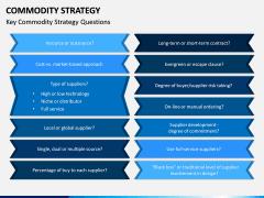 Commodity Strategy PPT Slide 4