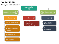 Source to Pay PPT Slide 11