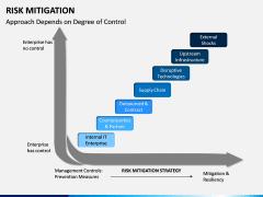 Risk Mitigation PPT Slide 16