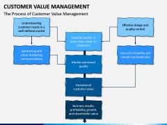 Customer Value Management PPT Slide 7