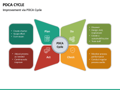 PDCA Cycle PPT Slide 24