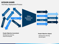 Hoshin Kanri PPT Slide 17