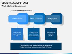 Cultural Competence PPT Slide 1