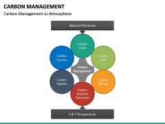 Carbon Management PPT Slide 14