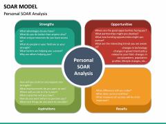 SOAR Model PPT Slide 14