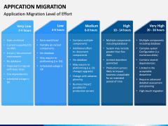 Application Migration PPT Slide 11