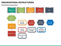 Organizational Restructuring PPT Slide 14