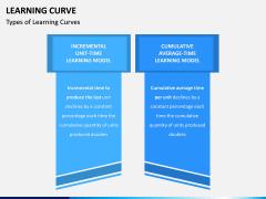 Learning Curve PPT Slide 3