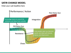 Satir Change Model PPT Slide 7
