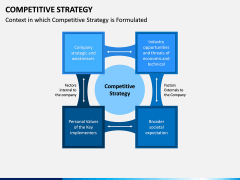 Competitive Strategy PPT Slide 3