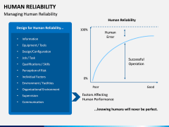 Human Reliability PPT Slide 5