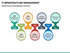 IT Infrastructure Management PPT Slide 33