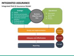 Integrated Assurance PPT Slide 21
