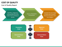 Cost of Quality PPT Slide 25