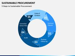 Sustainable Procurement PPT Slide 3