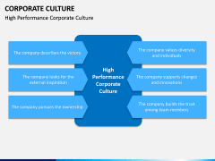 Corporate Culture PPT Slide 1