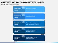 Customer Satisfaction and Customer Loyalty PPT Slide 11
