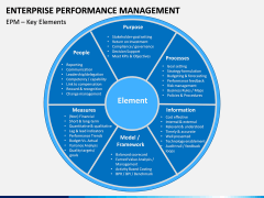 Enterprise Performance Management PPT slide 9