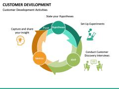 Customer Development PPT slide 17