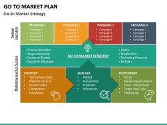 Go To Market Plan (GTM Plan) PPT Slide 38