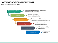 Software Development Lifecycle PPT Slide 30