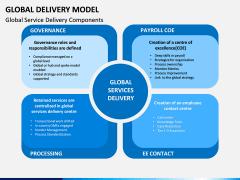 Global Delivery Model PPT Slide 1