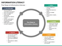 Information literacy PPT slide 23
