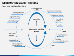 Information Search Process PPT Slide 2