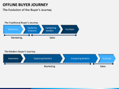 Offline Buyer Journey PPT Slide 3