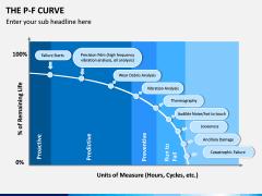 P-F Curve PPT Slide 5