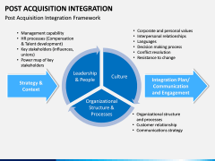 Post Acquisition Integration PPT Slide 3