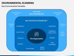 Environmental Scanning PPT Slide 12