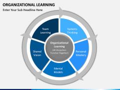 Organizational Learning PPT Slide 2