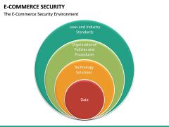E-commerce Security PPT Slide 14