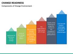 Change Readiness PPT Slide 23