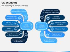 GIG Economy PPT Slide 11