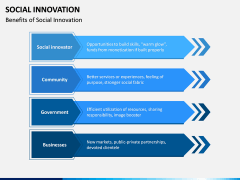 Social Innovation PPT Slide 12