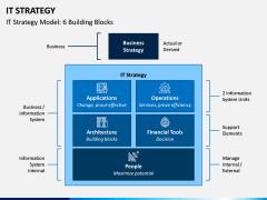 IT Strategy PPT Slide 4