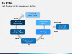 ISO 14001 PPT Slide 13