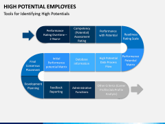 High Potential Employees PPT Slide 13