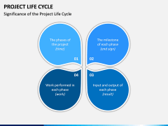 Project life cycle PPT slide 22