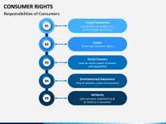 Consumer Rights PPT Slide 6