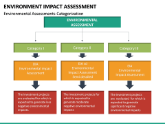 Environmental Impact Assessment (EIA) PPT Slide 35