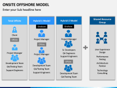 Onsite Offshore Model PPT Slide 12