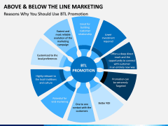Above and Below the Line Marketing PPT Slide 13