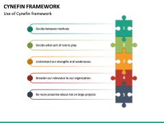 Cynefin Framework PPT Slide 12