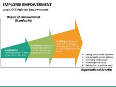Employee Empowerment PPT Slide 34