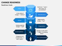 Change Readiness PPT Slide 3