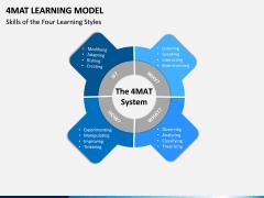 4MAT Learning Model Slide 3